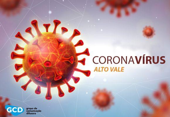 Alto Vale passa da marca de 500 casos confirmados de Covid-19
