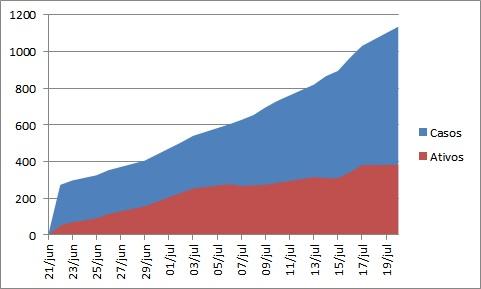 Desde o início da pandemia, Alto Vale tem o maior número de pacientes ativos com coronavírus
