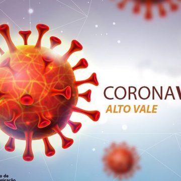 25 novas contaminações por coronavírus são confirmadas no Alto Vale, no fim de semana
