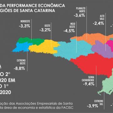 Índice de Performance Econômica de Santa Catarina tem maior queda desde 2004, aponta Facisc