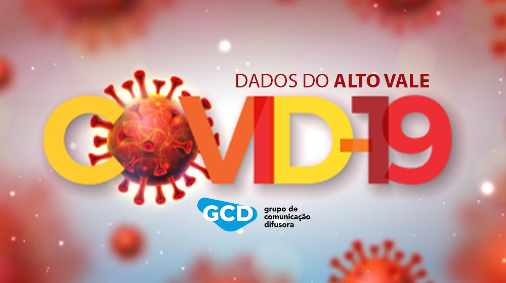 Em uma semana, em Rio do Sul, casos ativos de Covid-19 aumentaram 65% e internações subiram 38%