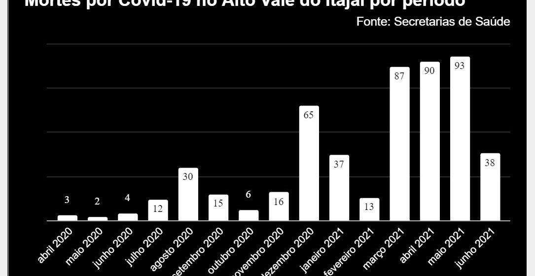 Em 30 dias região tem acréscimo de 13,30% de mortes provocadas por complicações da Covid-19