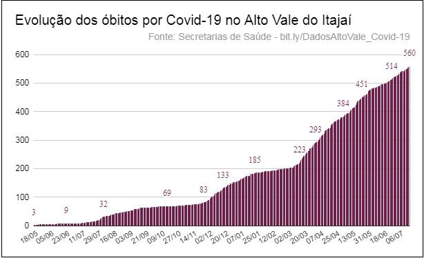 Alto Vale registra mais dois óbitos por Covid-19